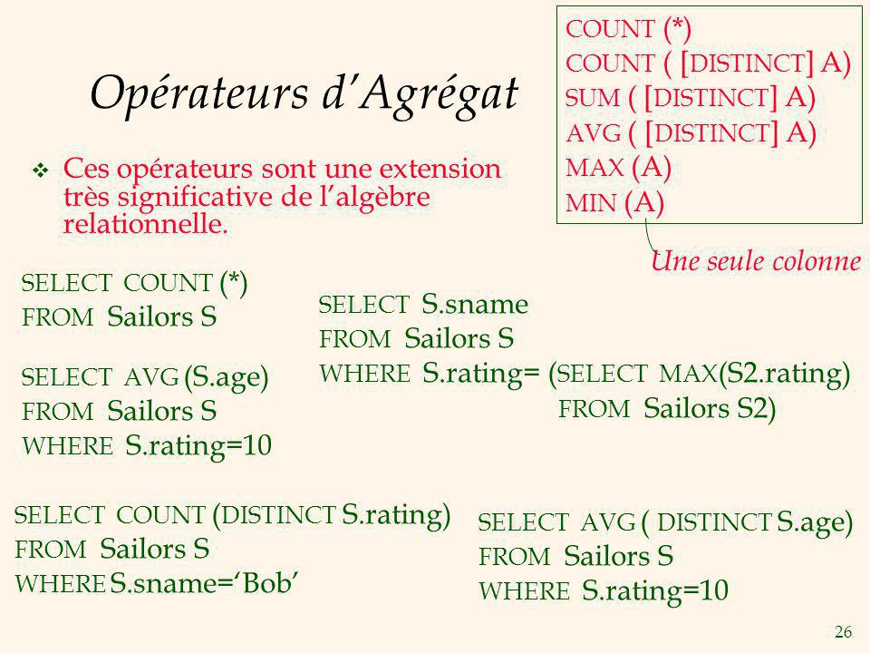 COUNT (*) COUNT ( [DISTINCT] A) SUM ( [DISTINCT] A) AVG ( [DISTINCT] A) MAX (A) MIN (A) Opérateurs d'Agrégat.
